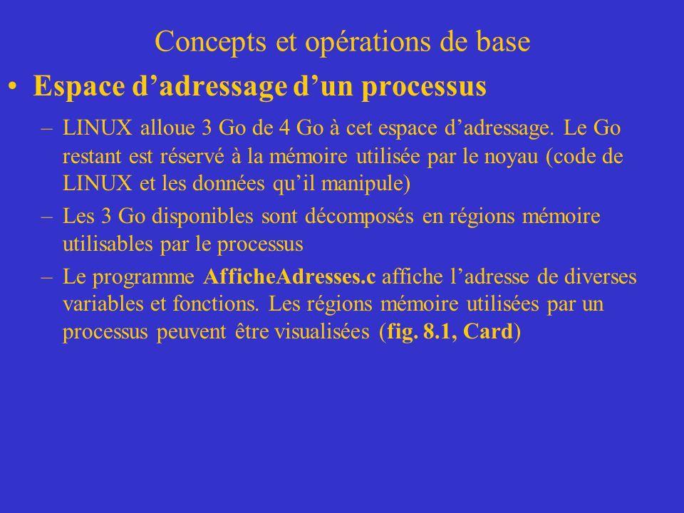Concepts et opérations de base Espace d'adressage d'un processus –LINUX alloue 3 Go de 4 Go à cet espace d'adressage. Le Go restant est réservé à la m