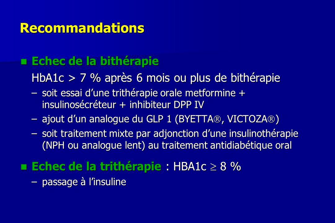 Recommandations Echec de la bithérapie Echec de la bithérapie HbA1c > 7 % après 6 mois ou plus de bithérapie –soit essai d'une trithérapie orale metfo