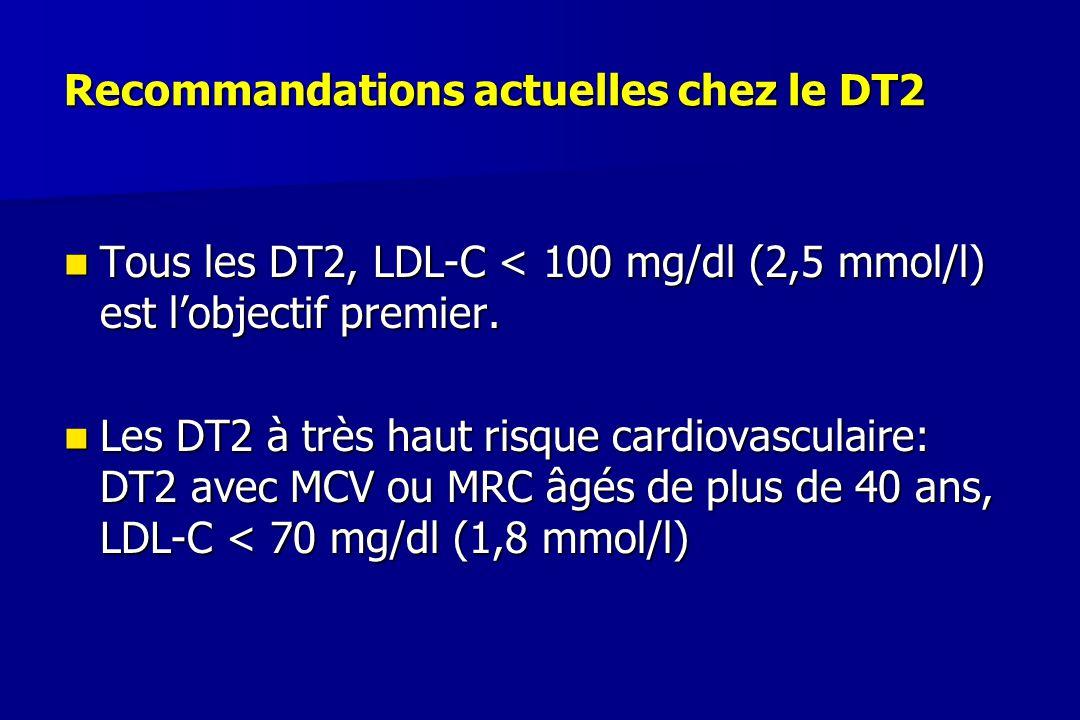 Recommandations actuelles chez le DT2 Tous les DT2, LDL-C < 100 mg/dl (2,5 mmol/l) est l'objectif premier. Tous les DT2, LDL-C < 100 mg/dl (2,5 mmol/l