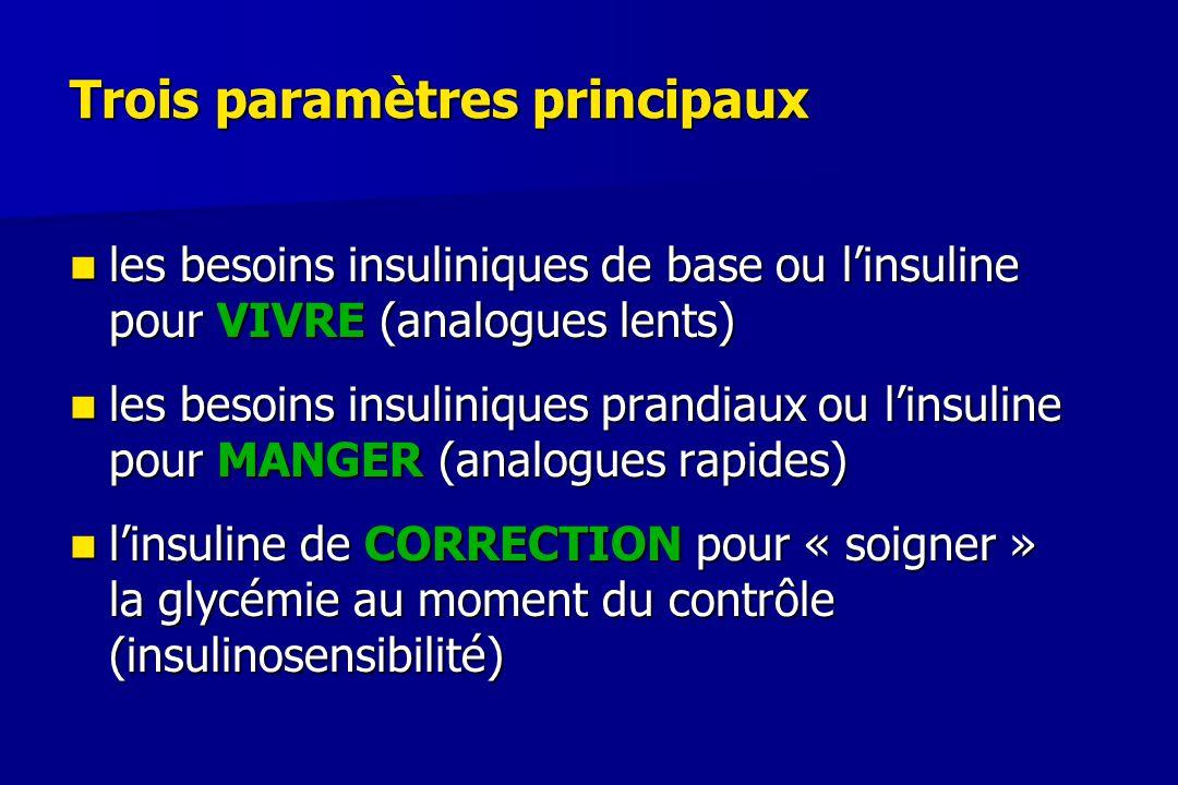 Trois paramètres principaux les besoins insuliniques de base ou l'insuline pour VIVRE (analogues lents) les besoins insuliniques de base ou l'insuline