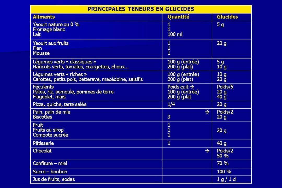 PRINCIPALES TENEURS EN GLUCIDES Aliments QuantitéGlucides Yaourt nature ou 0 % Fromage blanc Lait 11 100 ml 5 g Yaourt aux fruits FlanMousse 111 20 g