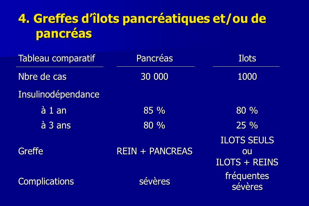 4. Greffes d'îlots pancréatiques et/ou de pancréas Tableau comparatif PancréasIlots Nbre de cas 30 000 1000 Insulinodépendance à 1 an 85 % 80 % à 3 an