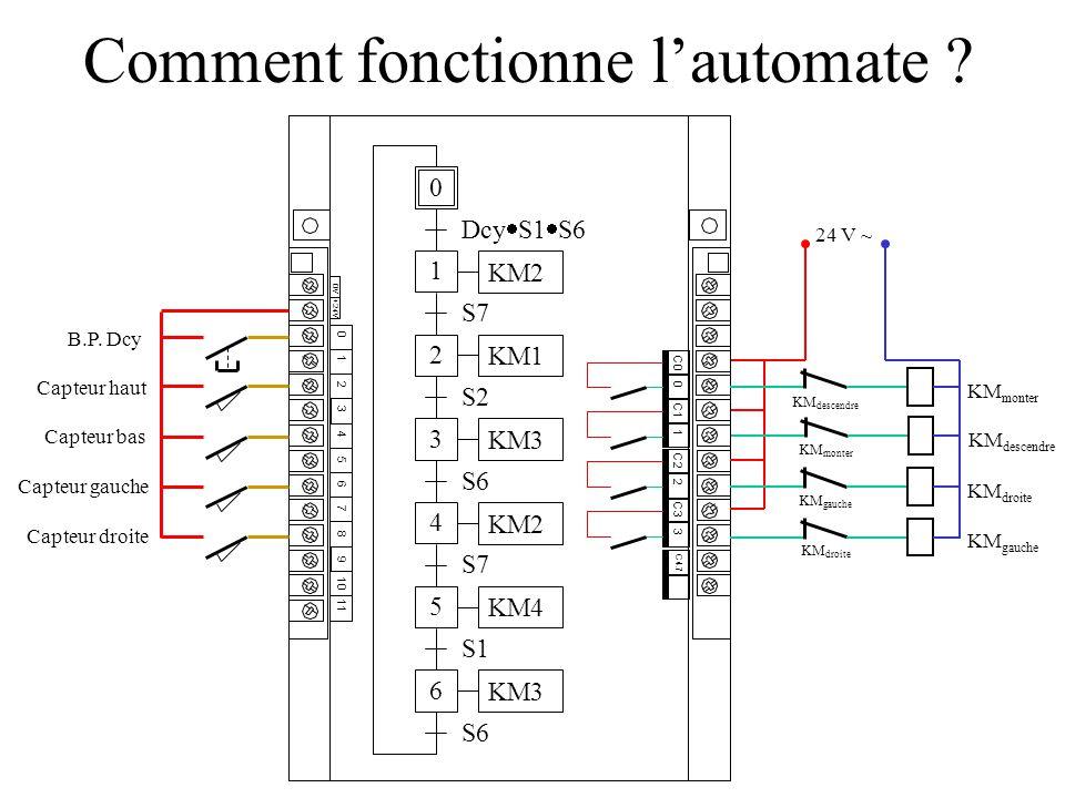 Comment implanter le programme ? L'automate est prêt à fonctionner Il faut ensuite télécharger le GRAFCET fait sous Automgen vers l'automate