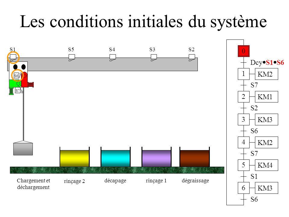 Les conditions initiales du système S1 S2 décapagerinçage 1dégraissageChargement et déchargement S6 S7 S4S3S5 rinçage 2 0 Dcy  S1  S6 1 2 3 4 5 6 KM