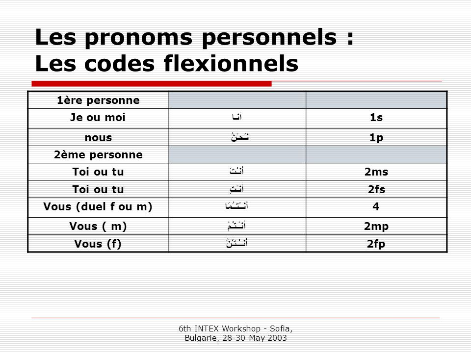 6th INTEX Workshop - Sofia, Bulgarie, 28-30 May 2003 Les pronoms personnels : Les codes flexionnels 1ère personne Je ou moi أنـا 1s nous نـَحـْنُ 1p 2ème personne Toi ou tu أنـْتَ 2ms Toi ou tu أنـْتِ 2fs Vous (duel f ou m) أنــْتــُمَا 4 Vous ( m) أنـْـتـُمْ 2mp Vous (f) أنــْـتـُنَّ 2fp