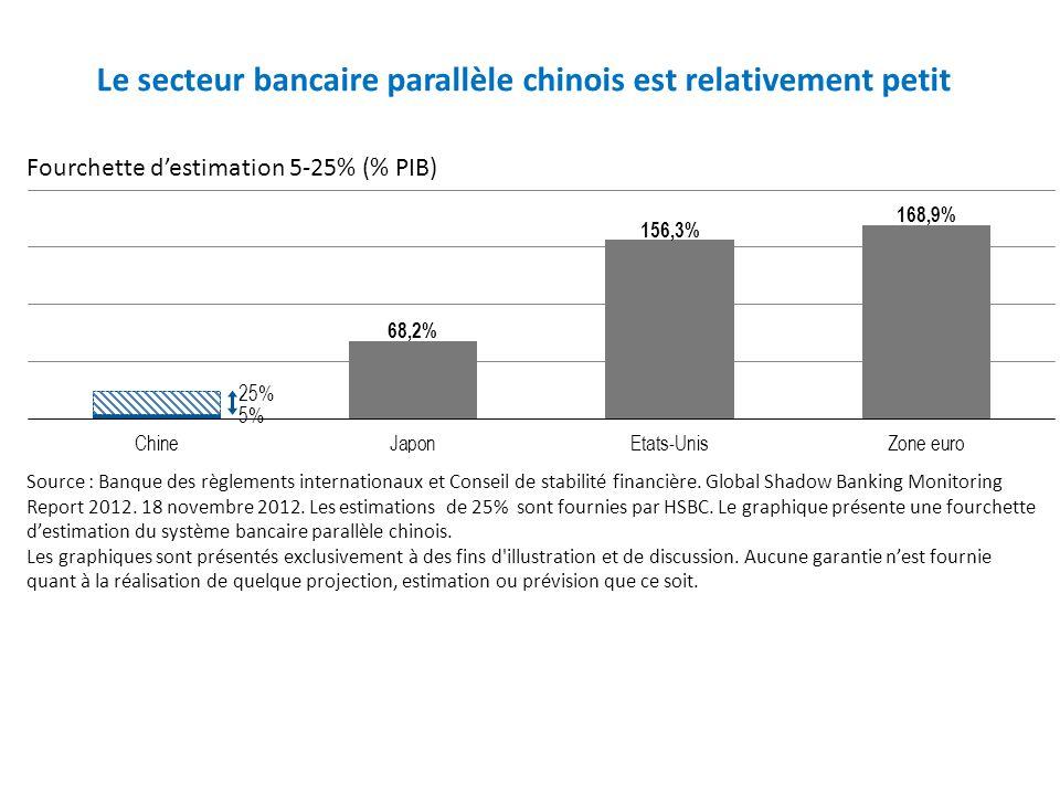 Le secteur bancaire parallèle chinois est relativement petit Source : Banque des règlements internationaux et Conseil de stabilité financière. Global