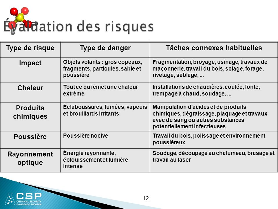 Évaluation des risques Type de risqueType de dangerTâches connexes habituelles Impact Objets volants : gros copeaux, fragments, particules, sable et p