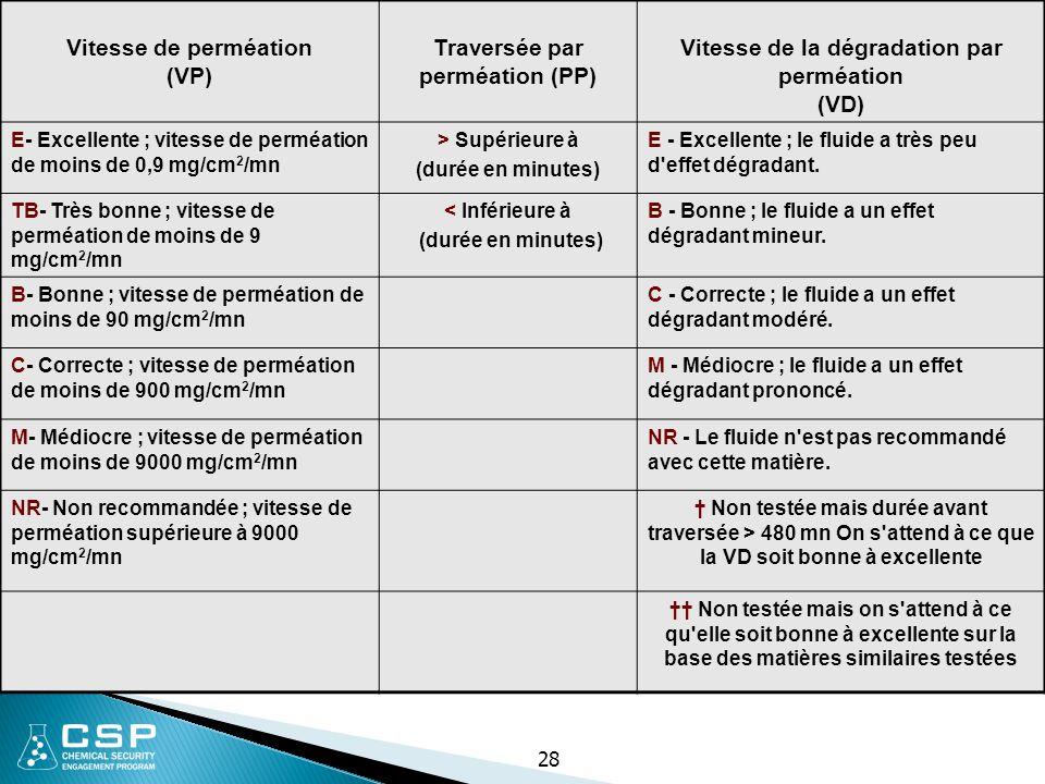 Vitesse de perméation (VP) Traversée par perméation (PP) Vitesse de la dégradation par perméation (VD) E- Excellente ; vitesse de perméation de moins