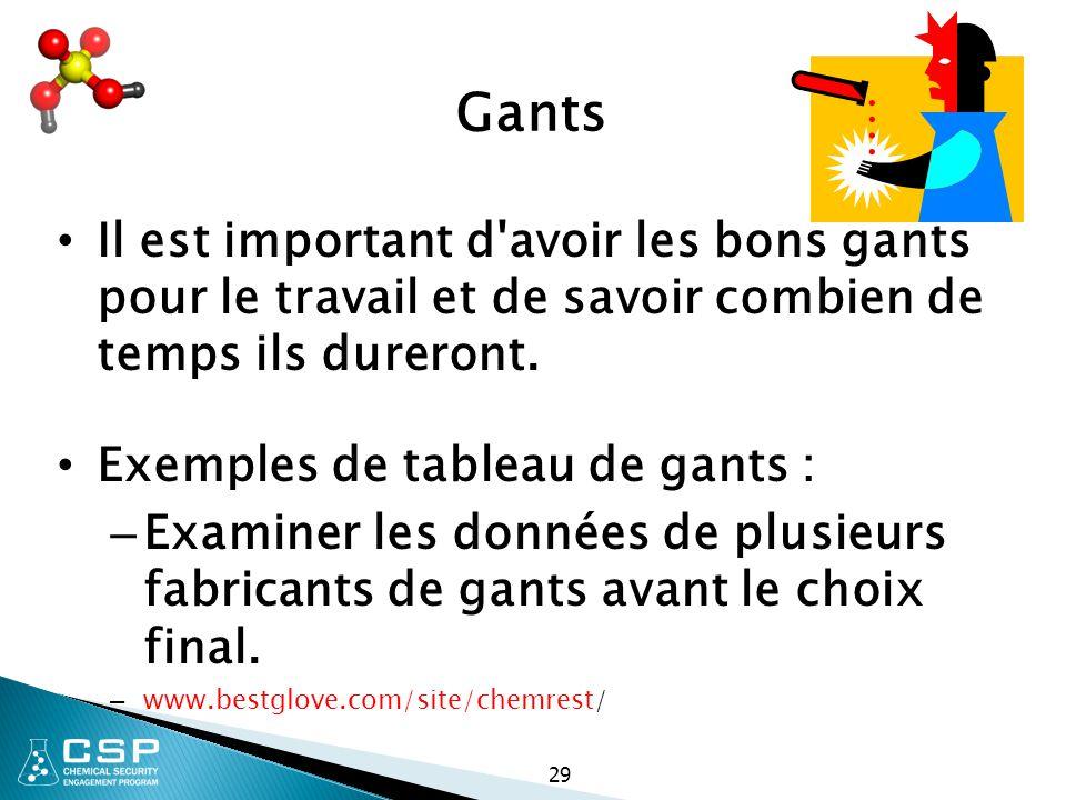 Gants Il est important d'avoir les bons gants pour le travail et de savoir combien de temps ils dureront. Exemples de tableau de gants : – Examiner le