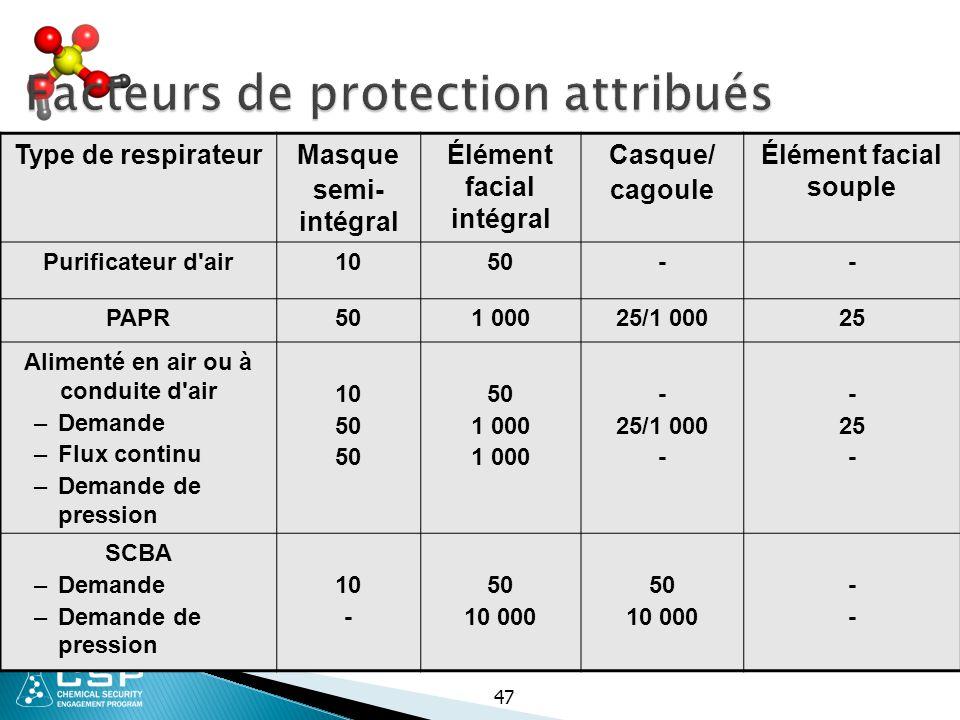 Facteurs de protection attribués Facteurs de protection attribués 47 Type de respirateurMasque semi- intégral Élément facial intégral Casque/ cagoule