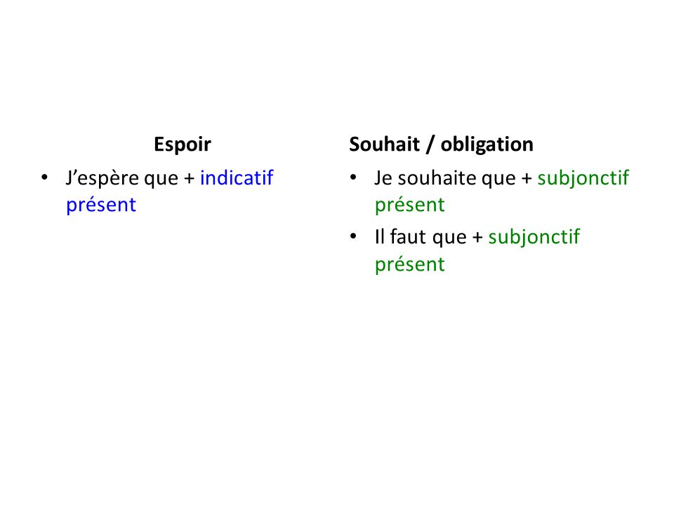 Espoir J'espère que + indicatif présent Souhait / obligation Je souhaite que + subjonctif présent Il faut que + subjonctif présent