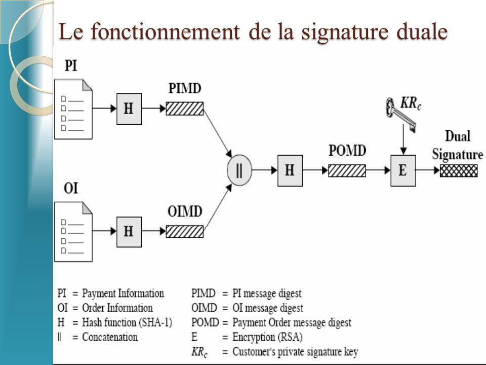 Le fonctionnement de la signature duale