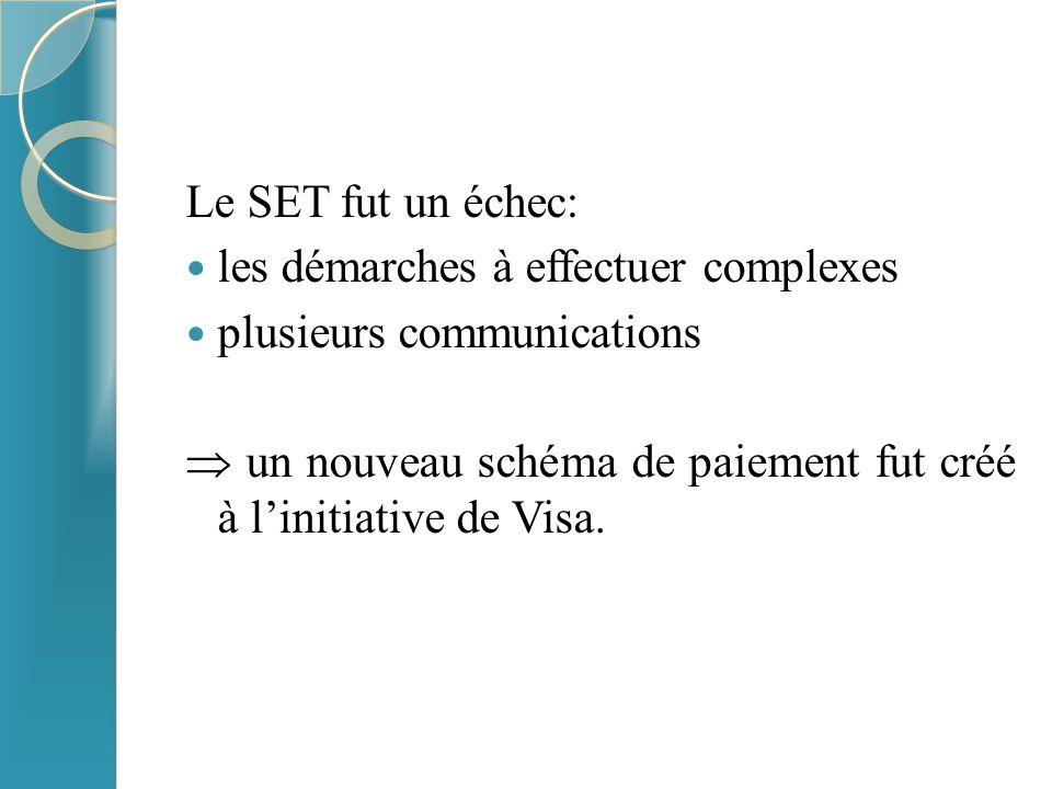 Le SET fut un échec: les démarches à effectuer complexes plusieurs communications  un nouveau schéma de paiement fut créé à l'initiative de Visa.