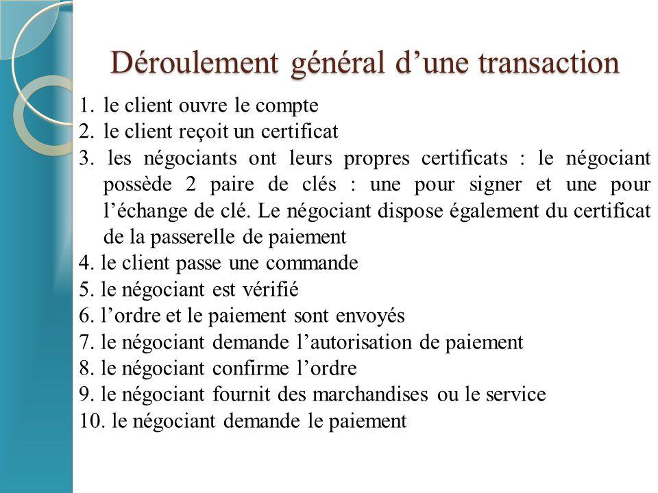 Déroulement général d'une transaction 1.le client ouvre le compte 2.le client reçoit un certificat 3. les négociants ont leurs propres certificats : l