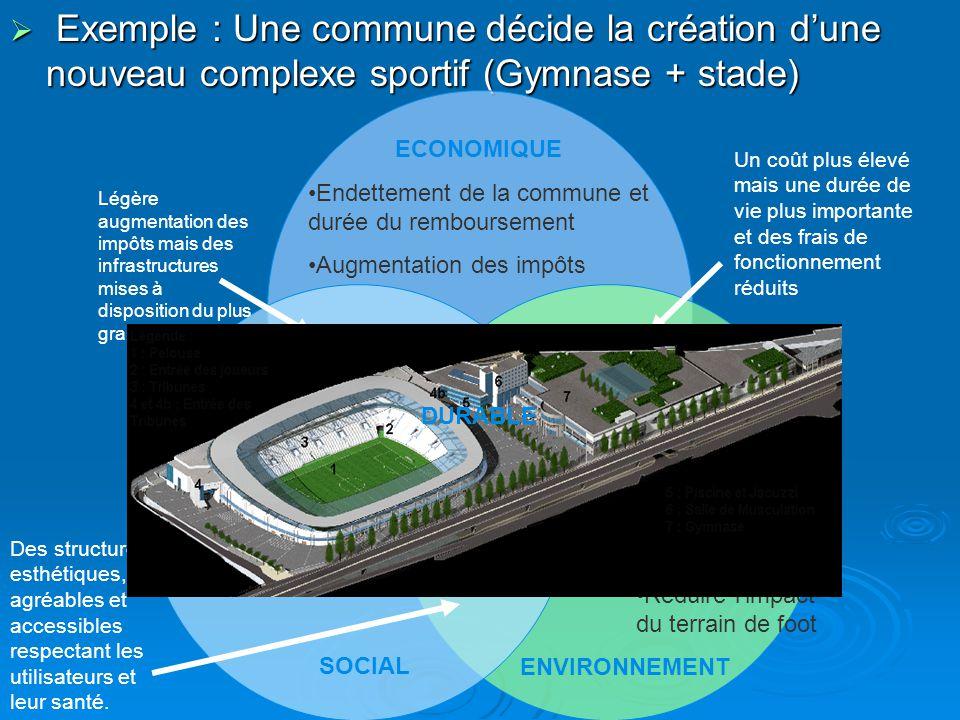  Exemple : Une commune décide la création d'une nouveau complexe sportif (Gymnase + stade) SOCIAL ENVIRONNEMENT EQUITABLE VIABLE VIVABLE ECONOMIQUE D