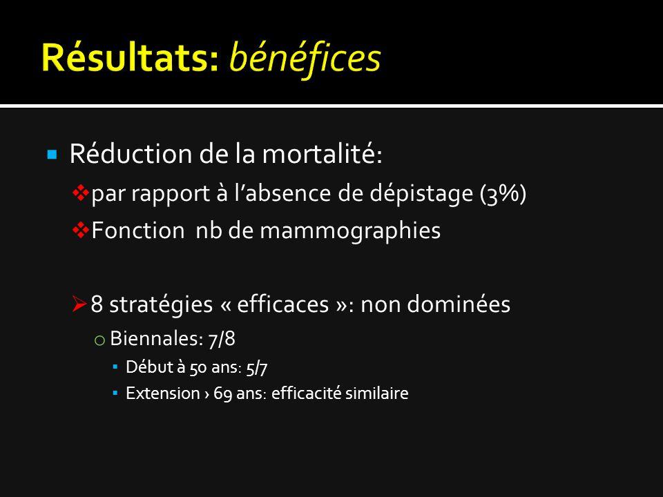  Réduction de la mortalité:  par rapport à l'absence de dépistage (3%)  Fonction nb de mammographies  8 stratégies « efficaces »: non dominées o B