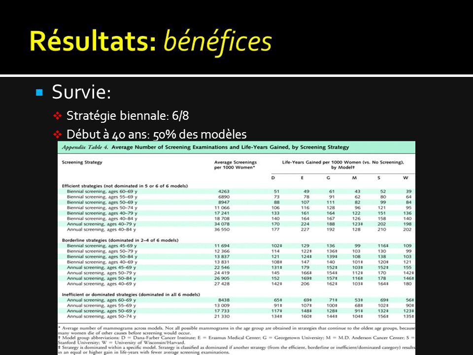  Survie:  Stratégie biennale: 6/8  Début à 40 ans: 50% des modèles