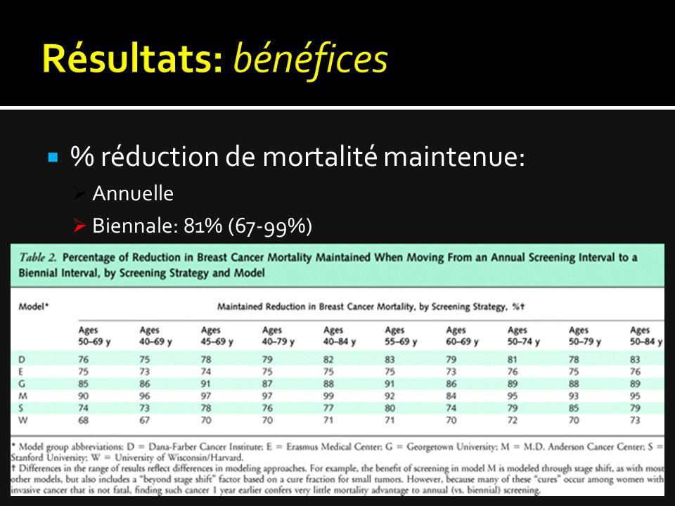  % réduction de mortalité maintenue:  Annuelle  Biennale: 81% (67-99%)