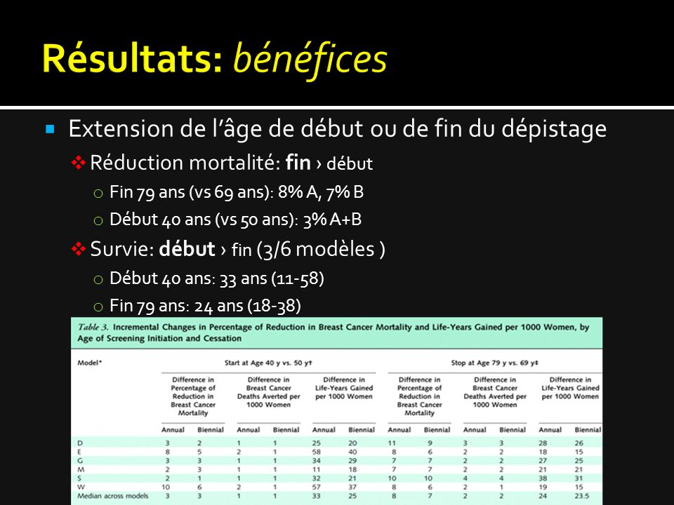  Extension de l'âge de début ou de fin du dépistage  Réduction mortalité: fin › début o Fin 79 ans (vs 69 ans): 8% A, 7% B o Début 40 ans (vs 50 ans): 3% A+B  Survie: début › fin (3/6 modèles ) o Début 40 ans: 33 ans (11-58) o Fin 79 ans: 24 ans (18-38)