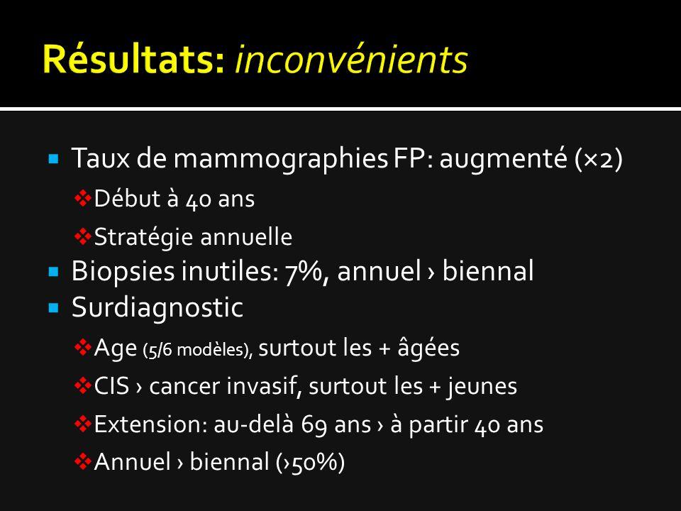  Taux de mammographies FP: augmenté (×2)  Début à 40 ans  Stratégie annuelle  Biopsies inutiles: 7%, annuel › biennal  Surdiagnostic  Age (5/6 modèles), surtout les + âgées  CIS › cancer invasif, surtout les + jeunes  Extension: au-delà 69 ans › à partir 40 ans  Annuel › biennal (›50%)