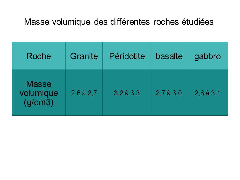 RocheGranitePéridotitebasaltegabbro Masse volumique (g/cm3) 2,6 à 2,73,2 à 3,32,7 à 3,02,8 à 3,1 Masse volumique des différentes roches étudiées