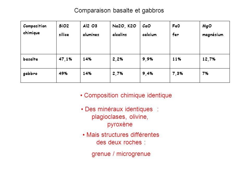 Composition chimique SiO2 silice Al2 O3 alumines Na2O, K2O alcalins CaO calcium Fe0 fer MgO magnésium basalte47,1%14%2,2%9,9%11%12,7% gabbro49%14%2,7%