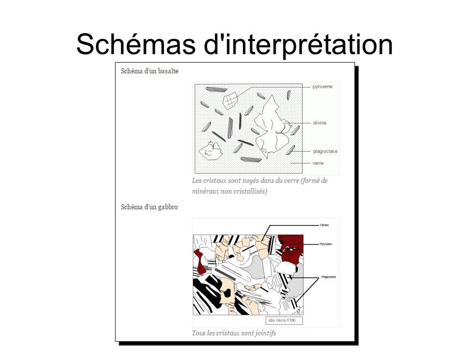 Schémas d'interprétation