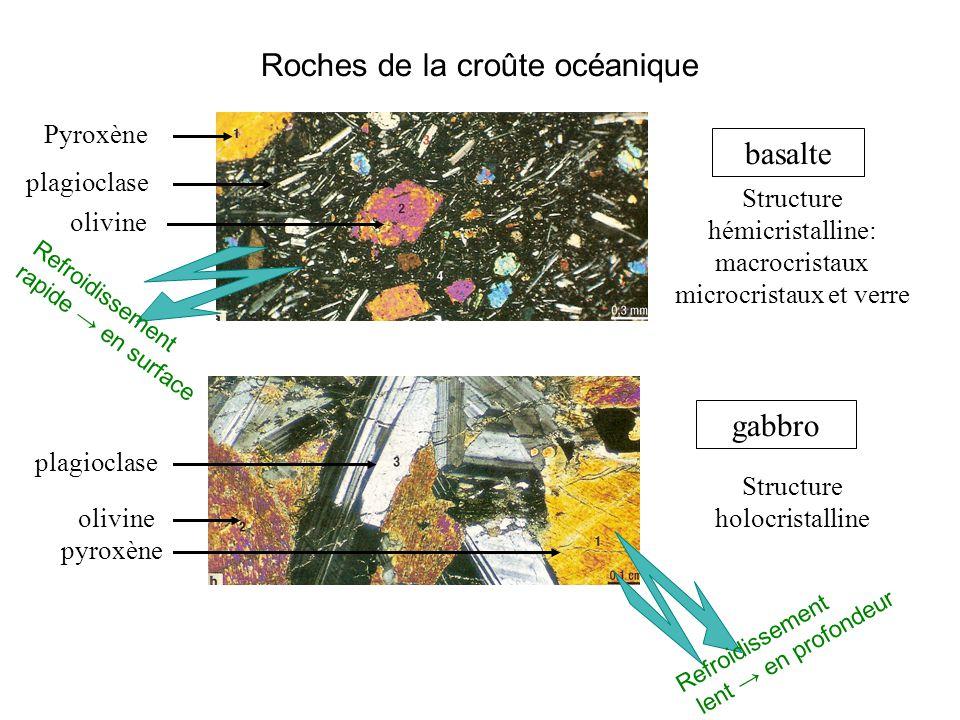 Roches de la croûte océanique basalte Structure hémicristalline: macrocristaux microcristaux et verre Pyroxène plagioclase olivine gabbro Structure ho