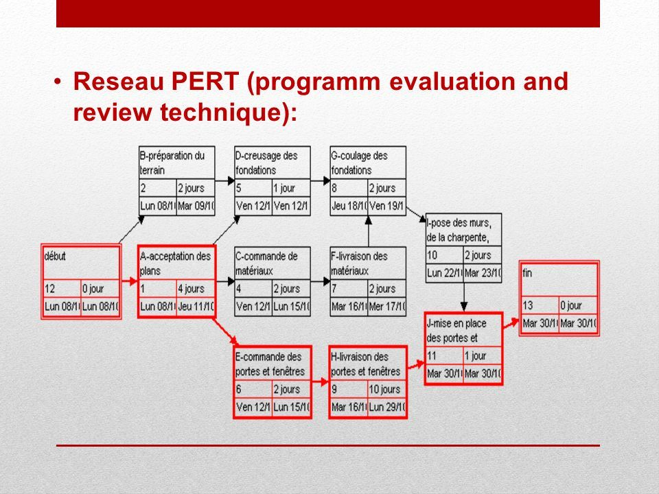 Reseau PERT (programm evaluation and review technique):