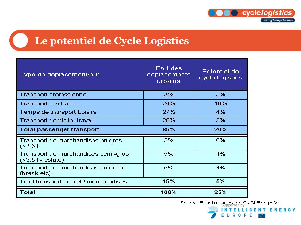 Le potentiel de Cycle Logistics
