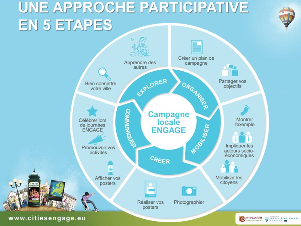 UNE APPROCHE PARTICIPATIVE EN 5 ETAPES