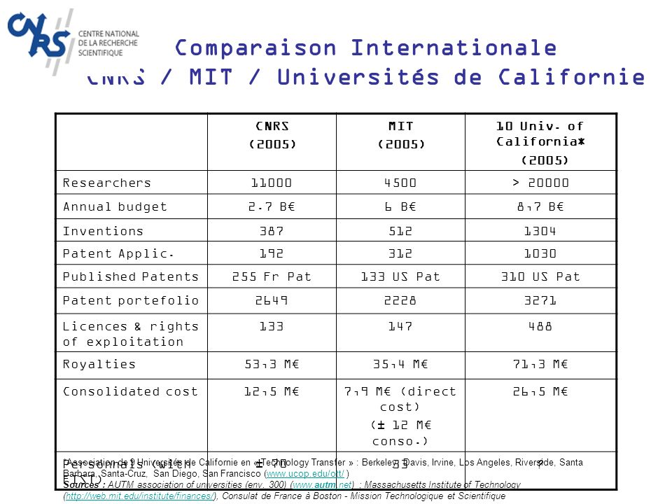 Comparaison Internationale CNRS / MIT / Universités de Californie CNRS (2005) MIT (2005) 10 Univ.