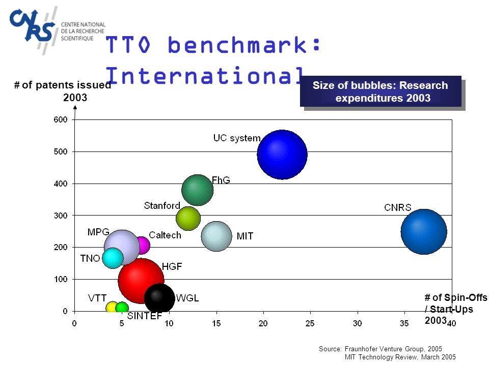 TTO benchmark: International # of patents issued 2003 # of Spin-Offs / Start-Ups 2003 Source:Fraunhofer Venture Group, 2005 MIT Technology Review, March 2005 Size of bubbles: Research expenditures 2003