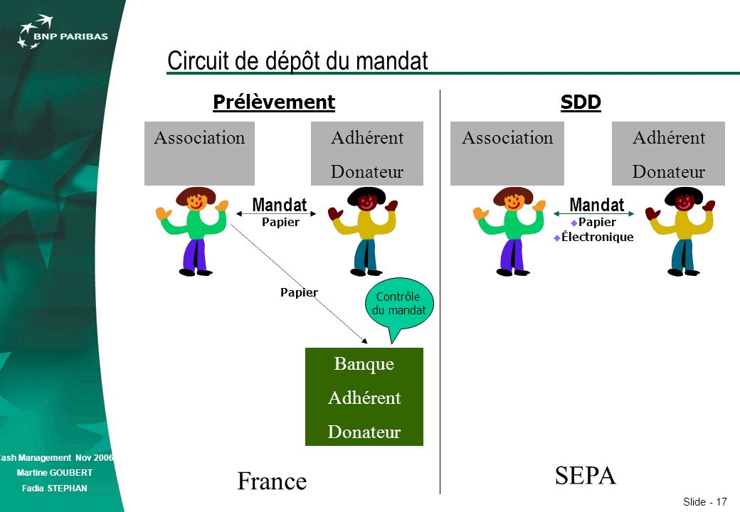 Slide - 17 Cash Management Nov 2006 Martine GOUBERT Fadia STEPHAN Circuit de dépôt du mandat Association France SEPA Association Banque Adhérent Donateur Adhérent Donateur Prélèvement SDD Papier Électronique Papier Mandat Papier Mandat Contrôle du mandat Adhérent Donateur