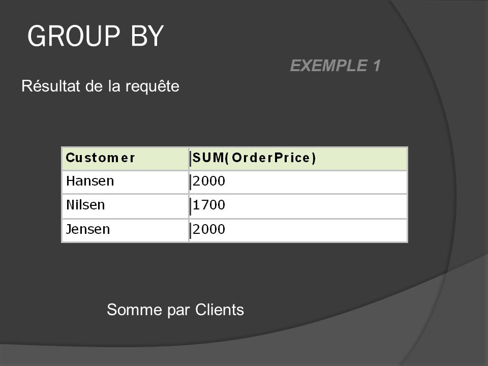 GROUP BY Somme par Clients Résultat de la requête EXEMPLE 1