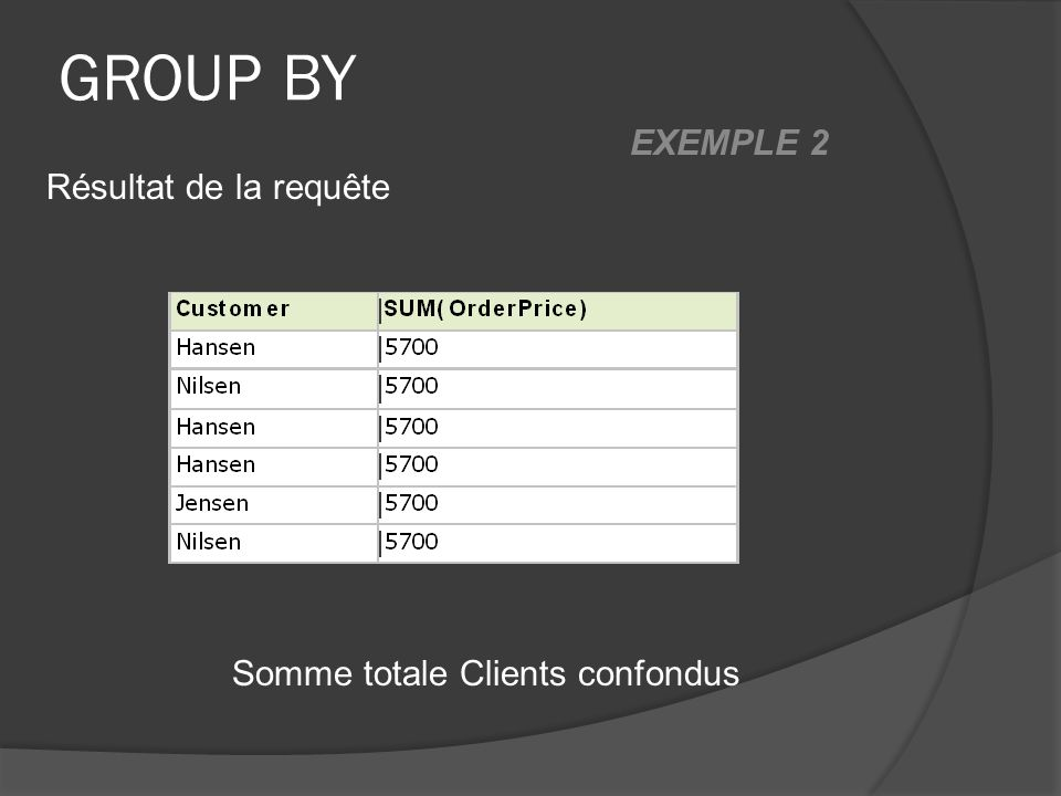 GROUP BY Somme totale Clients confondus Résultat de la requête EXEMPLE 2