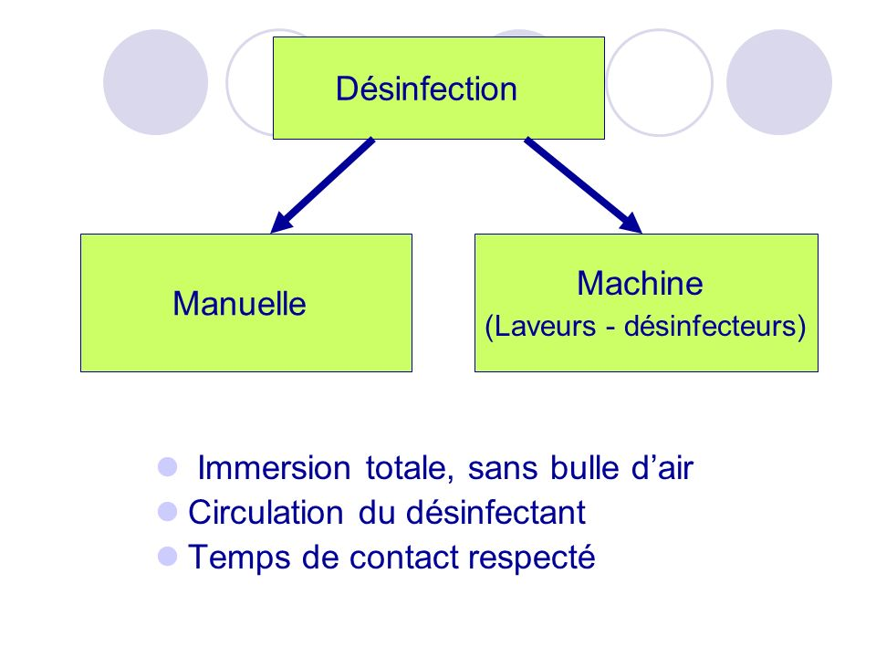 Immersion totale, sans bulle dair Circulation du désinfectant Temps de contact respecté Désinfection Machine (Laveurs - désinfecteurs) Manuelle