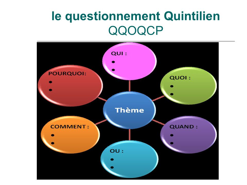 le questionnement Quintilien QQOQCP