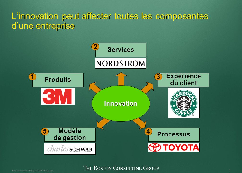2 Berz-Innovation-19May10-TOR-KB-sjb.ppt Quest-ce que linnovation exactement et pourquoi on réussit mieux quand on collabore.