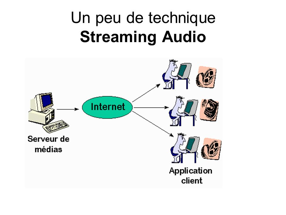 Un peu de technique Streaming Audio