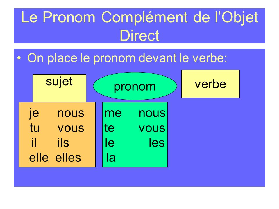 Le Pronom Complément de lObjet Direct Les pronoms compléments de lobjet direct sont: menous tevous leles la me us you It / he them It/ her