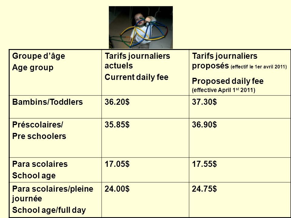 Groupe dâge Age group Tarifs journaliers actuels Current daily fee Tarifs journaliers proposés (effectif le 1er avril 2011) Proposed daily fee (effective April 1 st 2011) Bambins/Toddlers36.20$37.30$ Préscolaires/ Pre schoolers 35.85$36.90$ Para scolaires School age 17.05$17.55$ Para scolaires/pleine journée School age/full day 24.00$24.75$