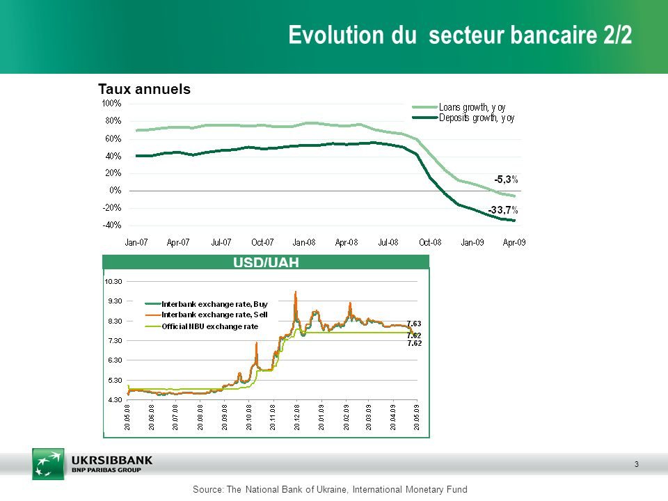 3 Evolution du secteur bancaire 2/2 Taux annuels Source: The National Bank of Ukraine, International Monetary Fund USD/UAH