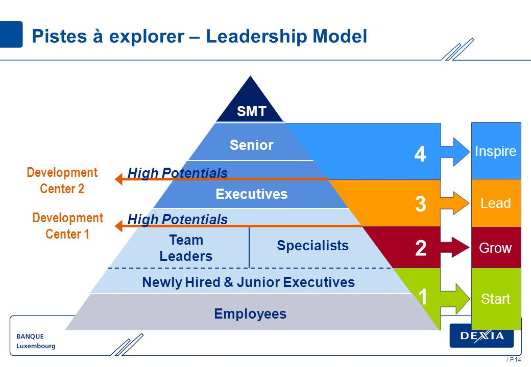 / P14 Pistes à explorer – Leadership Model Newly Hired & Junior Executives Specialists Team Leaders Employees Inspire Lead Grow Start Senior Executives High Potentials SMT Development Center 1 Development Center 2