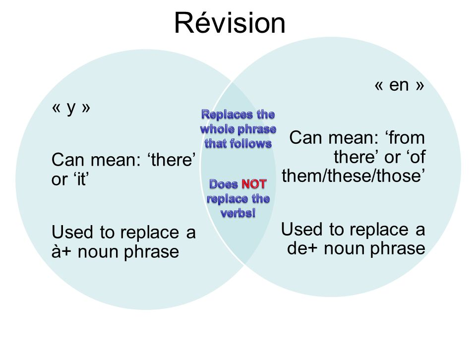 Révision « y » Can mean: there or it Used to replace a à+ noun phrase « en » Can mean: from there or of them/these/those Used to replace a de+ noun phrase