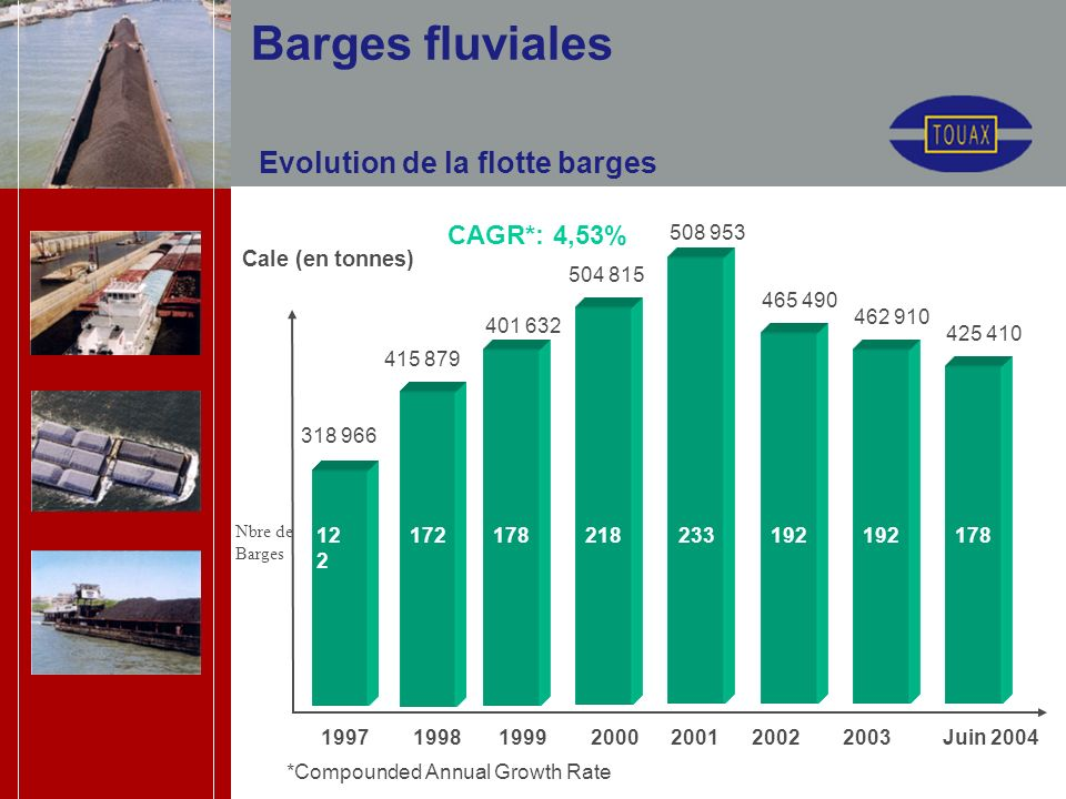 Evolution de la flotte barges Cale (en tonnes) Juin CAGR*: 4,53% *Compounded Annual Growth Rate 192 Barges fluviales Nbre de Barges