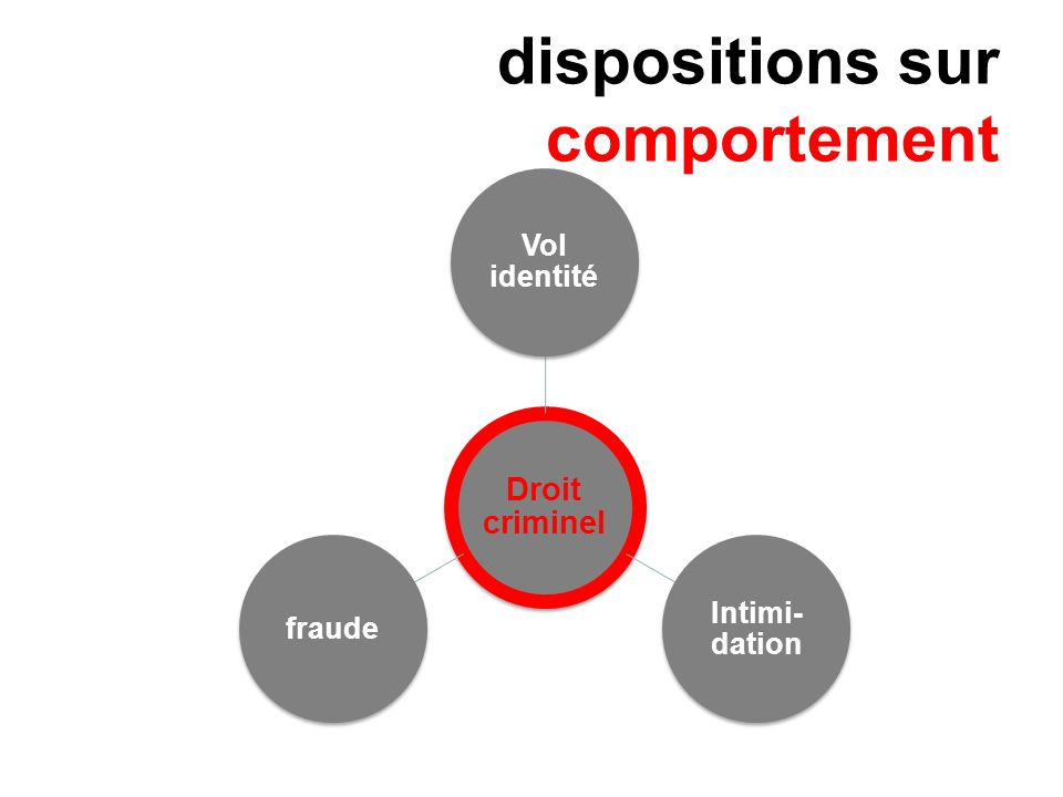 dispositions sur comportement Droit criminel Vol identité Intimi- dation fraude