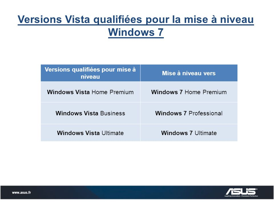 Versions Vista qualifiées pour la mise à niveau Windows 7 Versions qualifiées pour mise à niveau Mise à niveau vers Windows Vista Home PremiumWindows 7 Home Premium Windows Vista BusinessWindows 7 Professional Windows Vista UltimateWindows 7 Ultimate