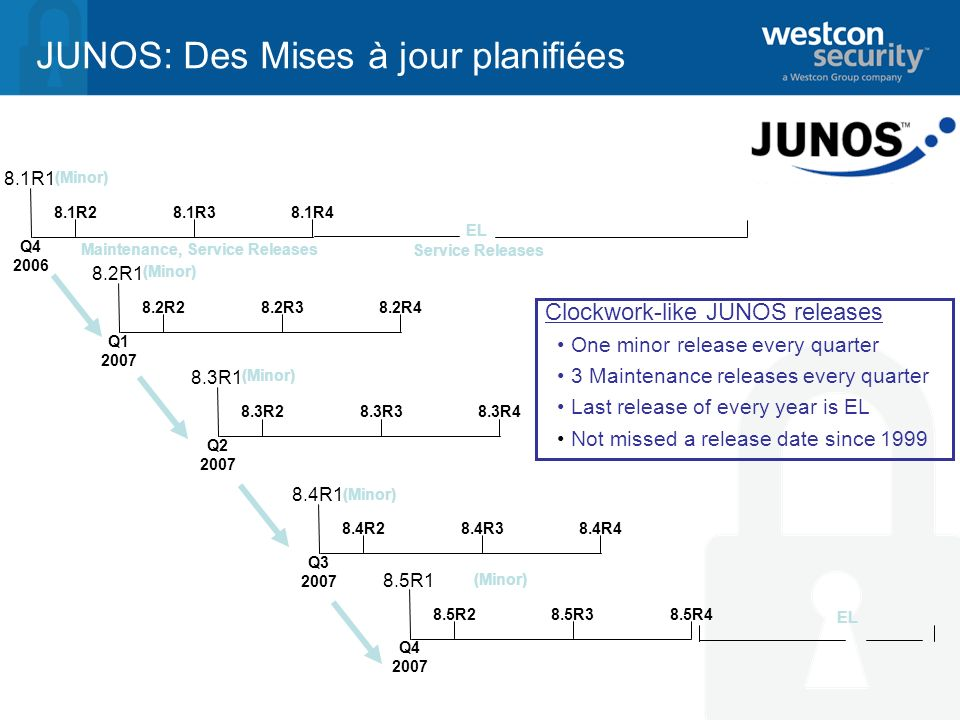JUNOS: Des Mises à jour planifiées Clockwork-like JUNOS releases One minor release every quarter 3 Maintenance releases every quarter Last release of every year is EL Not missed a release date since 1999 Q R1 8.1R28.1R38.1R4 Q R1 8.2R28.2R38.2R4 Q R1 8.3R28.3R38.3R4 Q R1 8.4R28.4R38.4R4 (Minor) Maintenance, Service Releases (Minor) Q R1 8.5R28.5R38.5R4 EL Service Releases