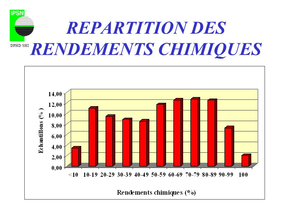REPARTITION DES RENDEMENTS CHIMIQUES DPHD/SHI